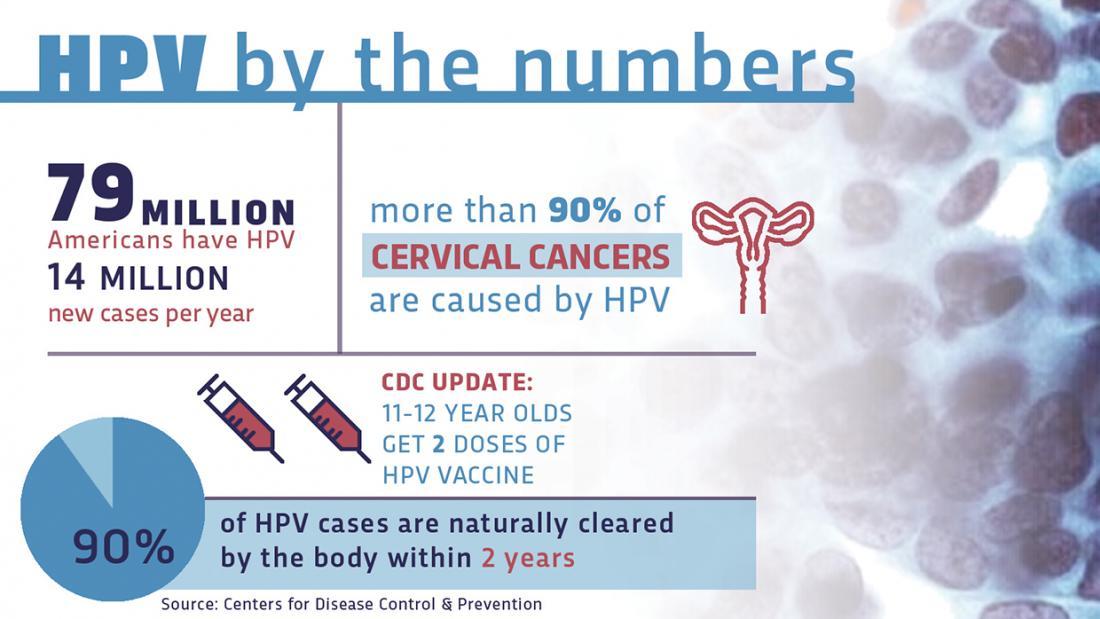 Educate & Vaccinate | SIU School of Medicine Hpv Vaccine Age
