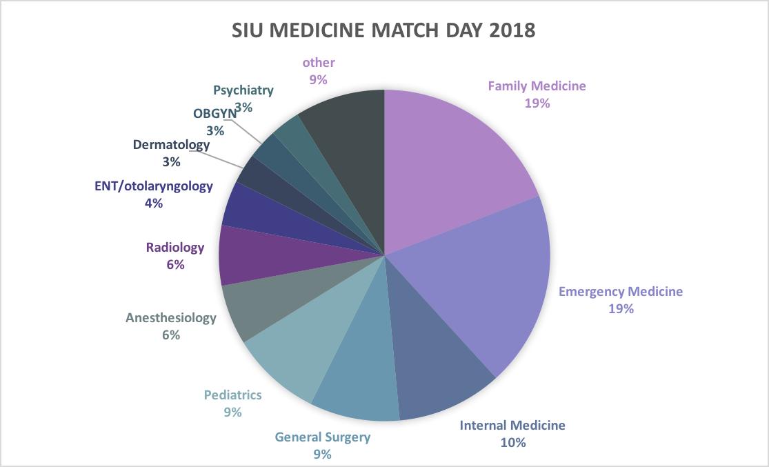 SIU Med Students, Residency Programs Meet Their Match   SIU